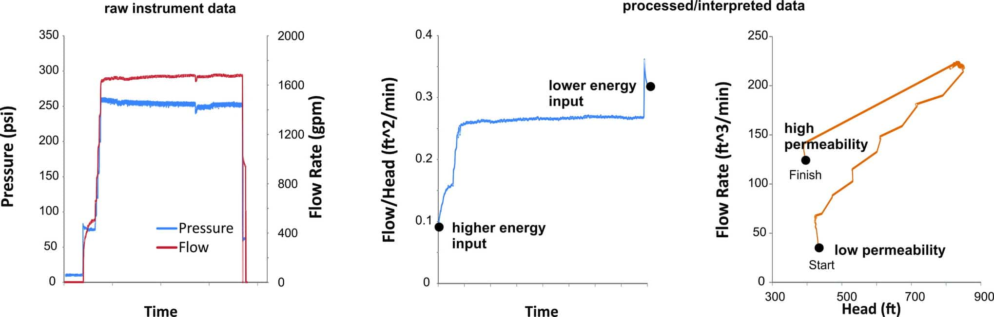 Metallurgical monitoring for enhanced metal recovery | Heap